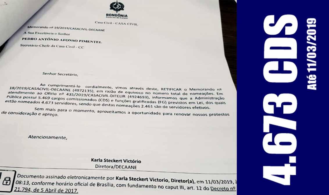 Governo Marcos Rocha confirma que já preencheu  4.673 cargos comissionados, número maior do que o citado pela imprensa; sobraram apenas 796 CDS