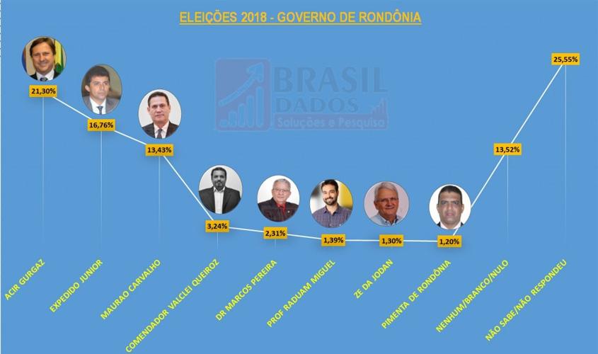 Acir Gurgacz domina corrida para o Governo de Rondônia, aponta pesquisa