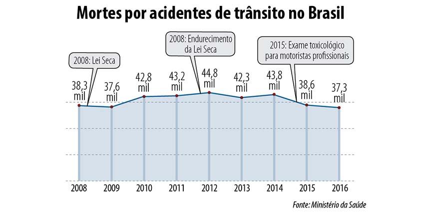 Trânsito: mais rigor para salvar vidas | Tudo Rondônia